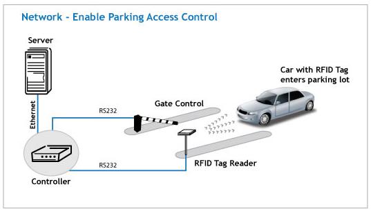 RFID Entrance Solutions ! RFID Boom Barrier ! RFID Gates ! RFID Uttar Pardesh ! Fully automated Boom Barrier